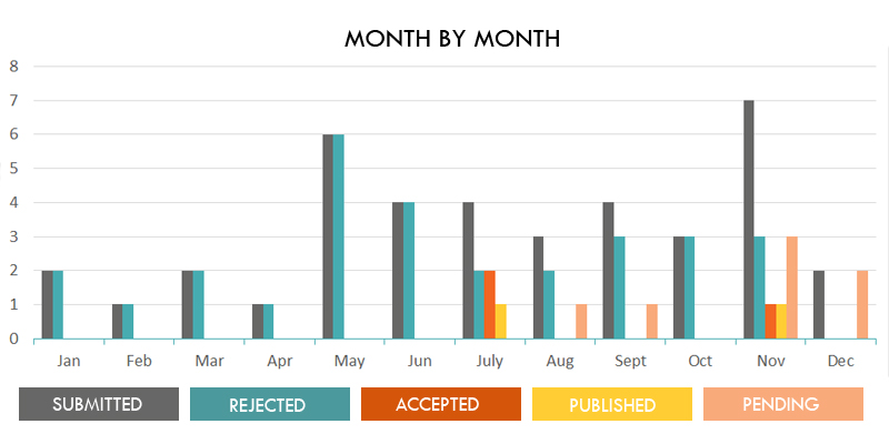 Outcomes by month