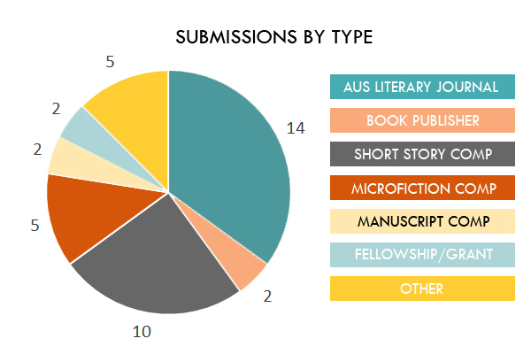 Submissions by Type