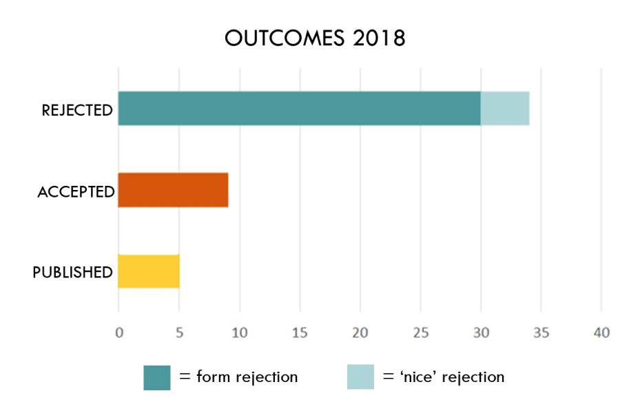 outcomes 2018 hq