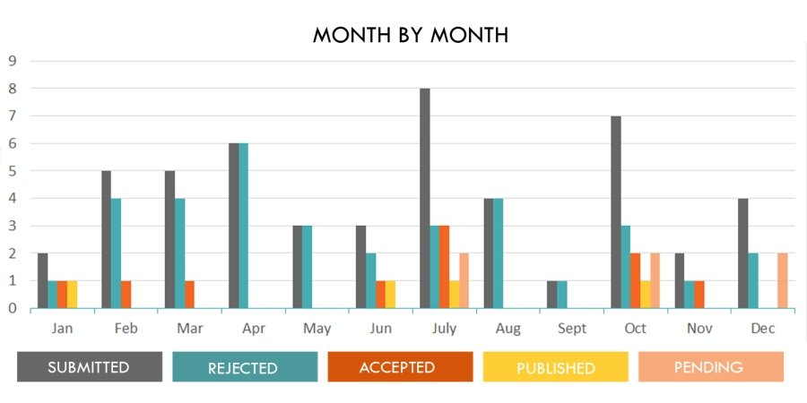 outcomes by month 2018