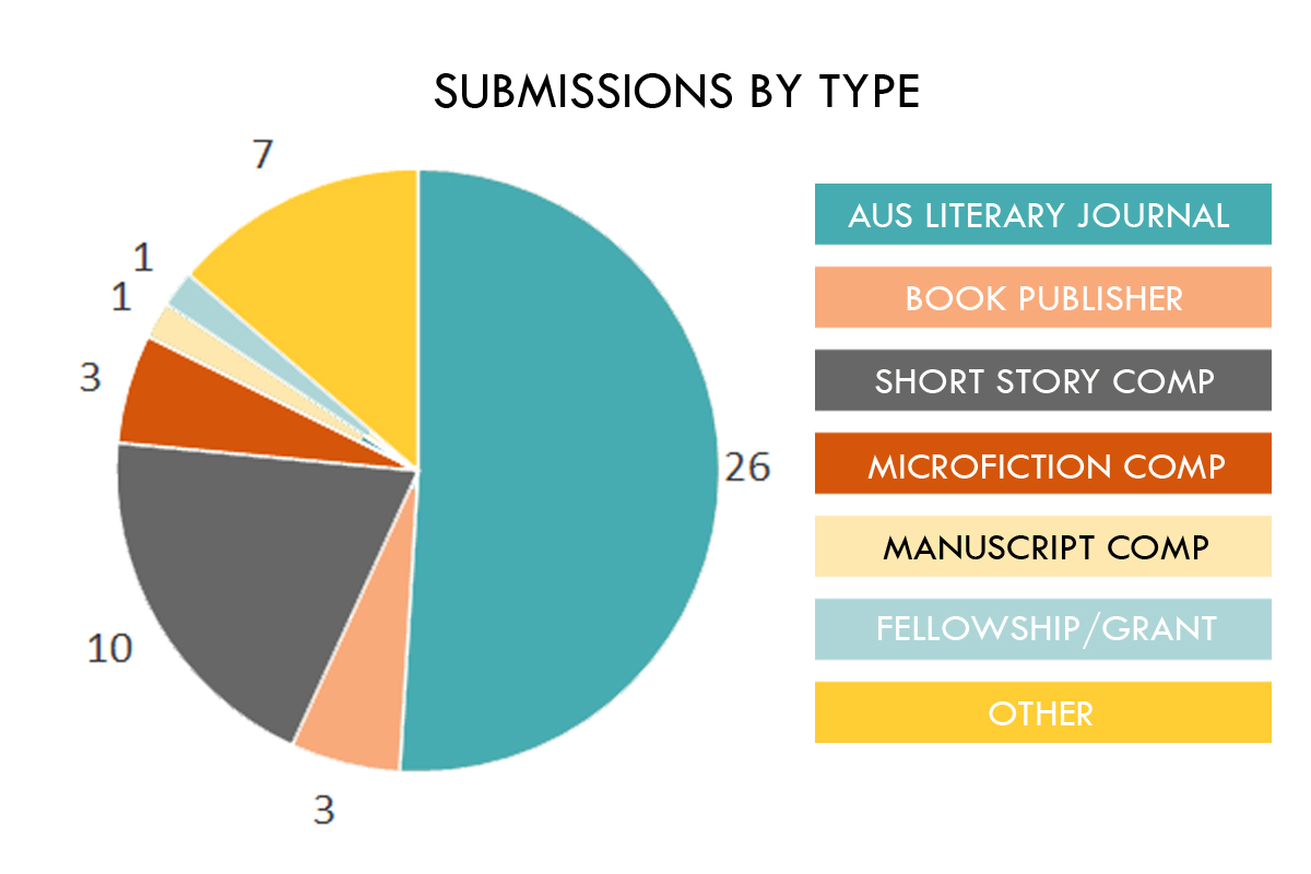 submissions by type 2018