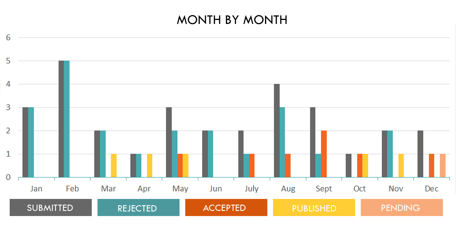 Outcomes by month 2019
